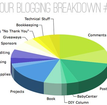 Blogiversary IV: How Do Bloggers Make Money?