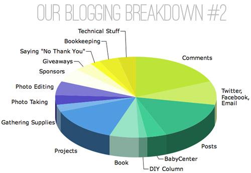 Blogiversary IV: How Do Bloggers Make Money?