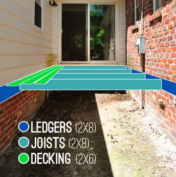 How To Build A Deck: Materials, Flashing, & Ledger Boards