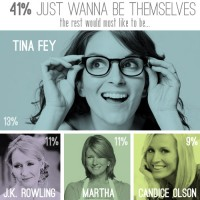 Blogiversary 5: Charts, Graphs & Tina Fey's Face