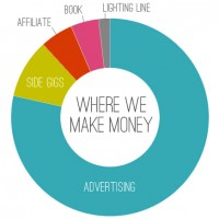 Blogiversary 6: How We Make Money Blogging