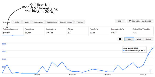 make money blogging tips including graph from Google Adsense earnings showing only eleven dollars earned during the first month of monetization