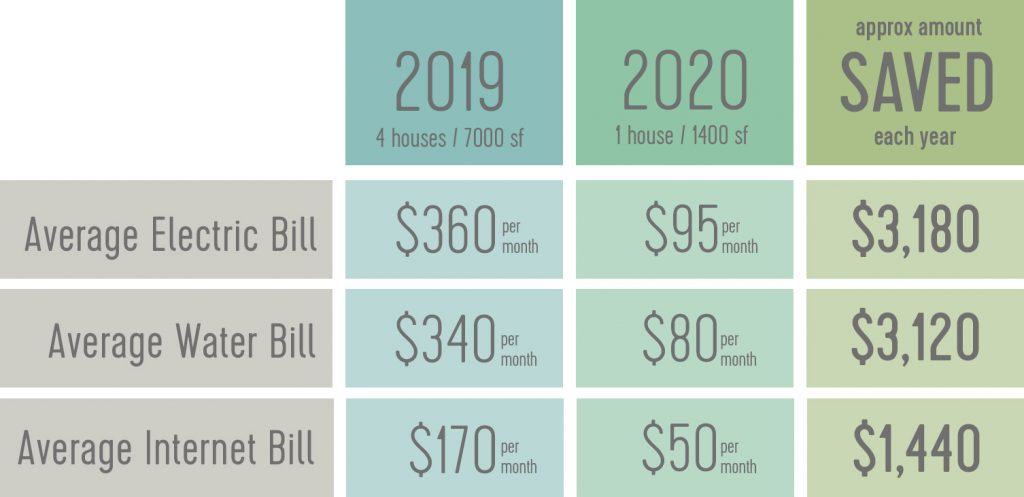Table showing cost savings of downsizing from 4 house to 1 house. Electric bill going from 360 to 95 dollars. Water bill going from 340 to 80 dollars. Internet bill going from 170 to 50 dollars.