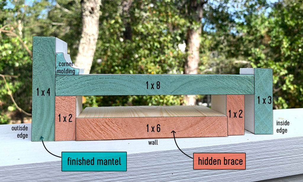 Color Coded Cross Section Graphic Of Pieces Used to Make Fireplace Mantel